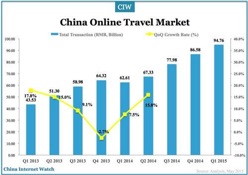china-online-travel-q1-2015-c