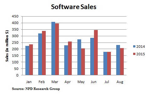 softwares sales august