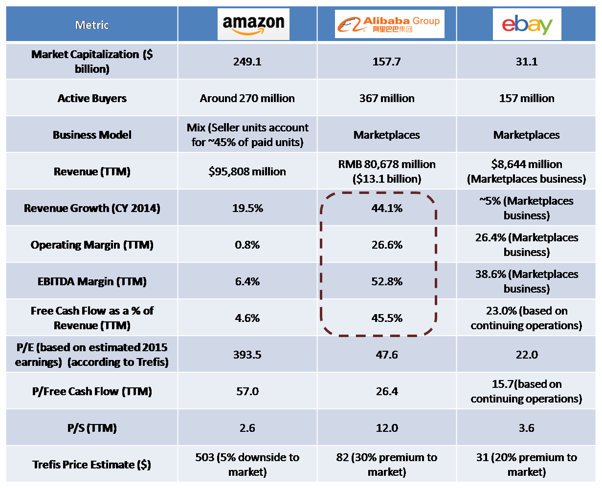 A Comparative Look At The Valuation Of Amazon Alibaba And