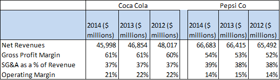 Why Is Coca Cola Generating Lower Returns Than Pepsico