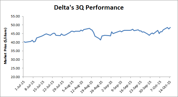 3Q Earnings Review: Delta Reports Another Strong Quarter Driven By