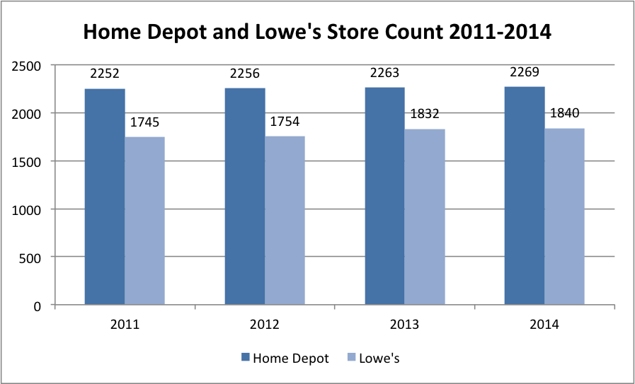 home depot and lowes financial analysis essay