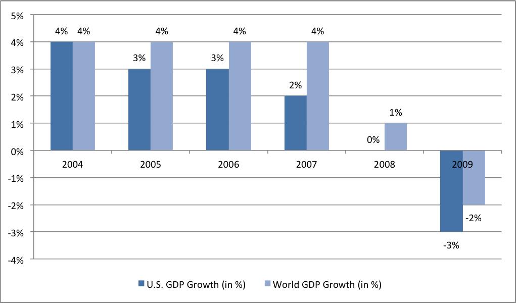 Quantitative Easing In Focus The U S Experience