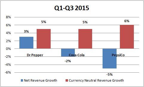 Why Dr Pepper Is Doing Better Than Coca-Cola And PepsiCo