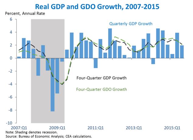 obama 2014 economy