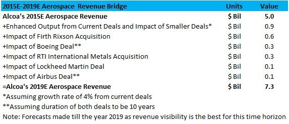 AA Aerospace Revenue