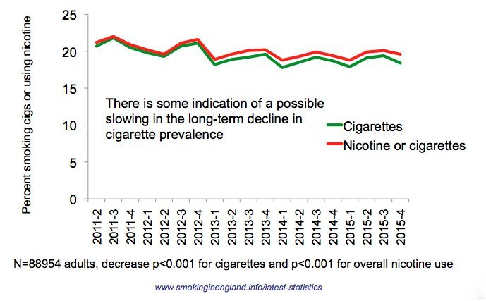 Prevalence of nicotine:cigarette use.png