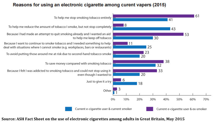 Reasons for Use- E-cigarettes