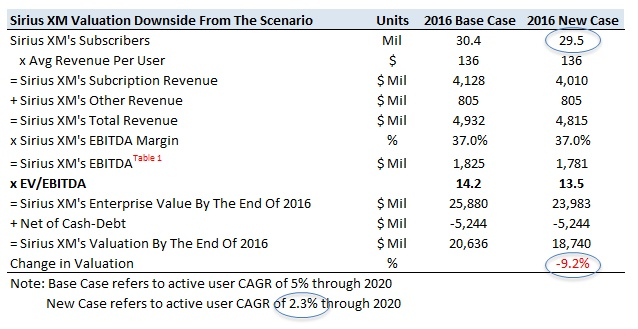 What Can Produce 10% Downside For Sirius XM's Stock In The