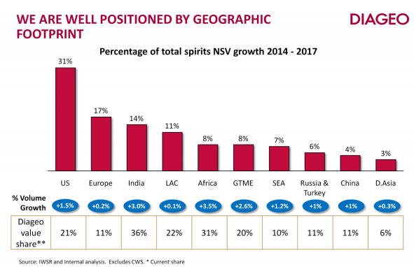 Diageo Earnings Preview: Spirits Market And Developing ...