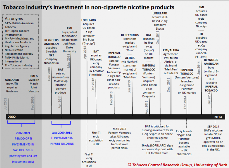 Tobacco industry's investment in non-cigarette products