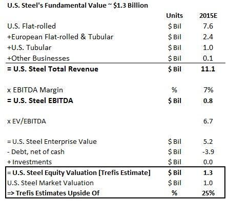 U.S. Steel Fundamental 1