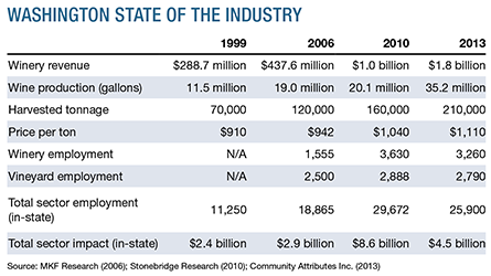Washington state of the industry