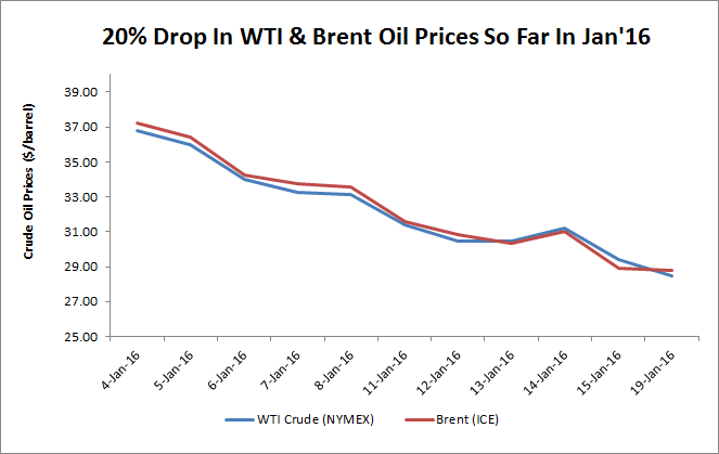 Economic impact of falling oil and gas prices on U.S. economy 2015