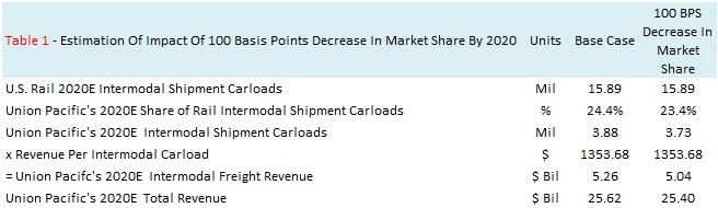 100 BPS Decrease In Inetrmodal Market Share 2