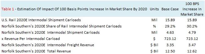 100 BPS Increase In Intermodal Market Share 2