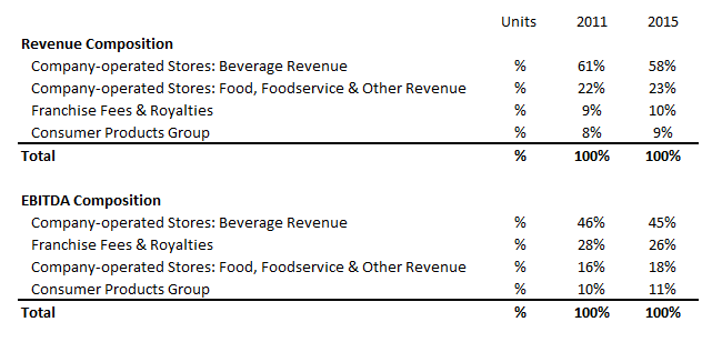 How Has Starbucks' Revenue And EBITDA Composition Changed Over 2011-2015