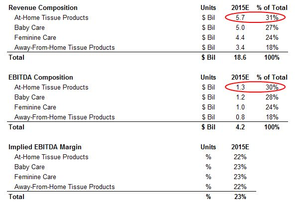 what is kimberly clark 39 s current revenue and ebitda breakdown trefis. Black Bedroom Furniture Sets. Home Design Ideas