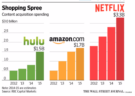 Can Netflix Face Serious Competition From Amazon? -- Trefis