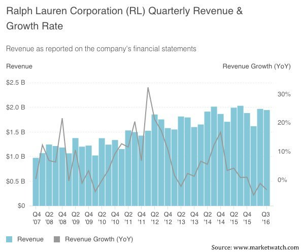 cca16a49f8 Ralph Lauren Earnings Review: Worn Out Results Sends Stock Price ...
