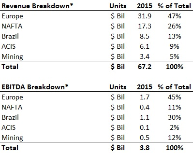 Revenue & EBITDA Breakdown 1