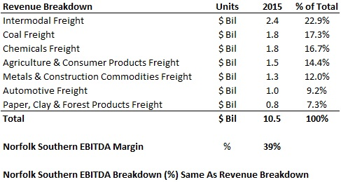 Revenue & EBITDA Breakdown