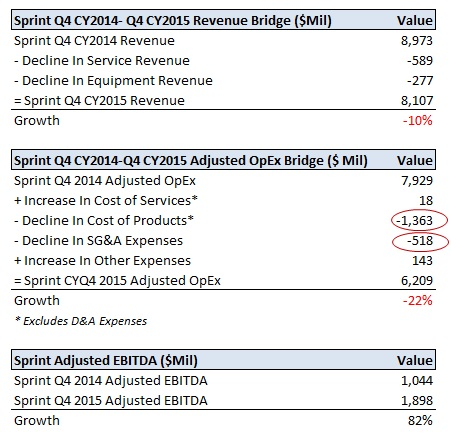 What Factors Drove Sprint's EBITDA Expansion During The Last