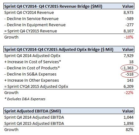什么因素促使Sprint在上一季度的EBITDA扩张?