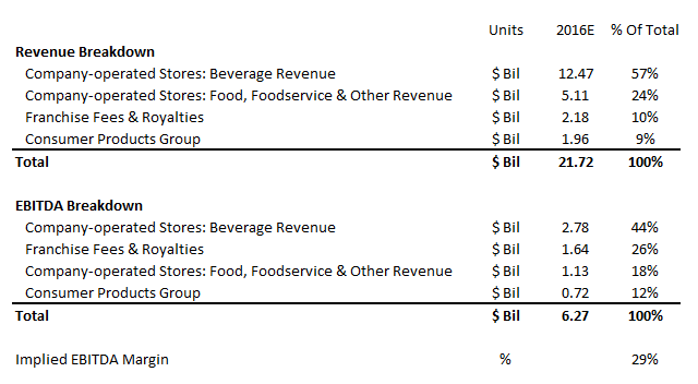 What Is Starbucks' Revenue & EBITDA Breakdown