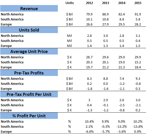 how much profit does ford make per unit sold in each geography trefis. Black Bedroom Furniture Sets. Home Design Ideas