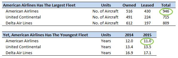 US Legacy Carriers: A Comparison Of Aircraft Fleet - Nasdaq com