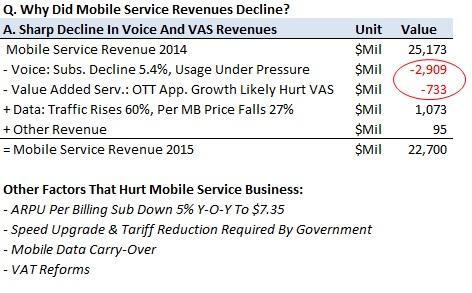 Key Takeaways From China Unicom 2015 Earnings -- Trefis
