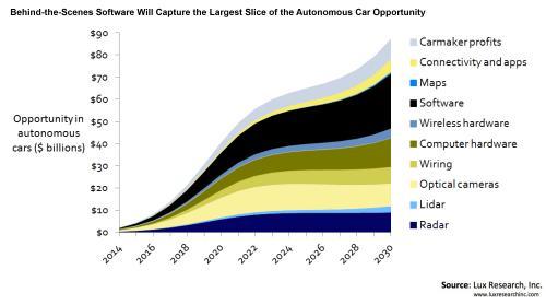 General Motors Inching Closer To Self Driving Cars