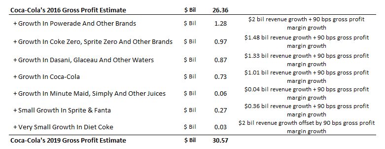 Where Will Coca-Cola's Revenue And Gross Profit Growth Come