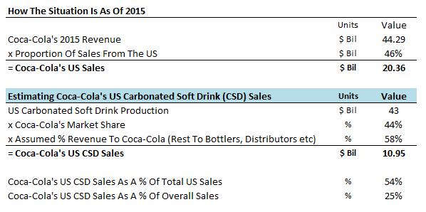 Soft drink business plan pdf