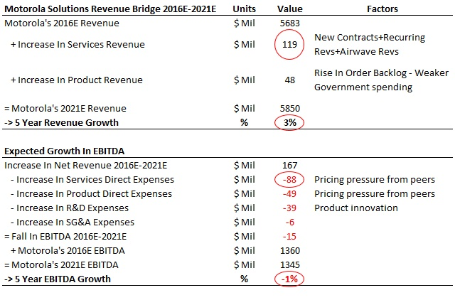 MSI future revenue and ebitda growth