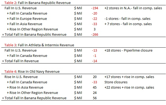 gap inc earnings P2
