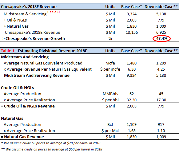 How Much Should An Oil Change Cost >> How Will Chesapeake S Revenue Change If Crude Oil Prices
