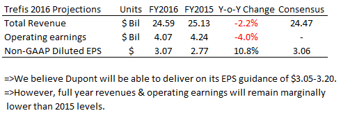 DD Earnings Q1 2016 (3)