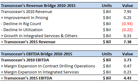 How Has Transocean's Revenue And EBITDA Changed Over The Last 5