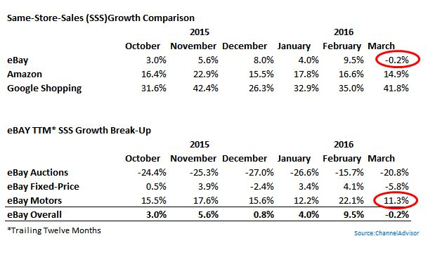 How Did eBay Compare With Amazon On Same-Store-Sales Growth