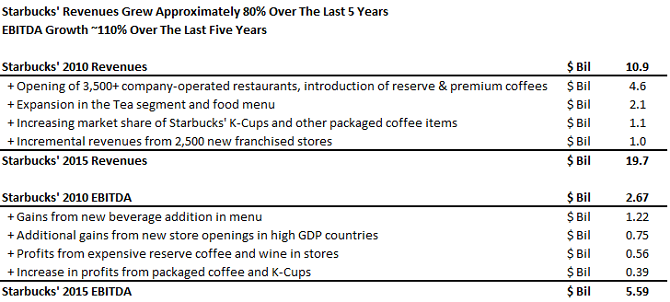 By What Percentage Have Starbucks' Revenues And EBITDA Grown Over The Last Five Years (1)