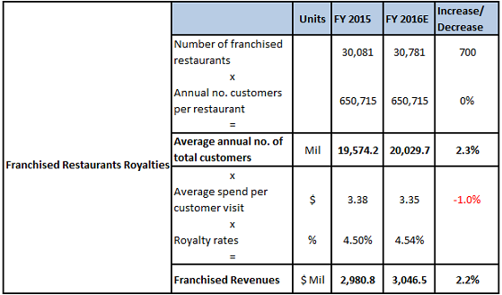 improvement for mcdonalds It's a stark improvement for the fast-food icon, which struggled to substantially  grow sales in the us for years here's how mcdonald's turned.
