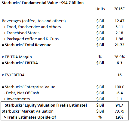 What's Starbucks' Fundamental Value Based On Expected 2016 Results (Updated After Q2 FY'16)