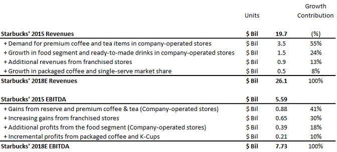 Where Will Starbucks' Revenue And EBITDA Growth Come From Over The Next Three Years (Updated After Q2 FY'16)