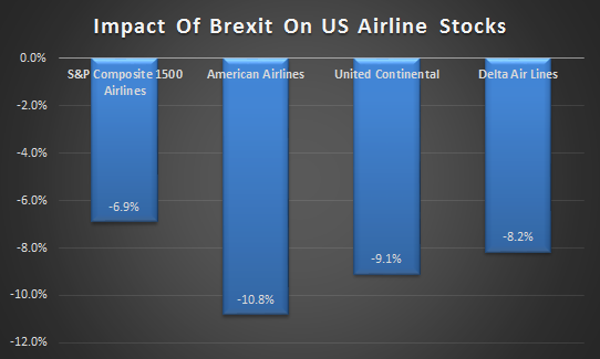How Will The Brexit Impact Us Airlines