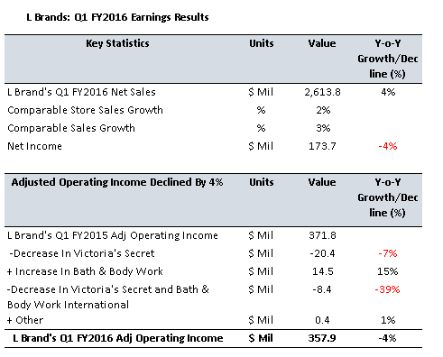 Why Has L Brands Stock Price Declined By Around 30 Year To Date