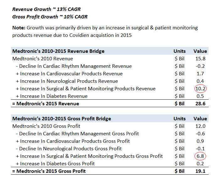 How Has Medtronic's Revenue And Gross Profit Changed Over The Last