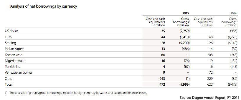 Diageo Debt