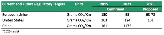 Car Environmental Targets